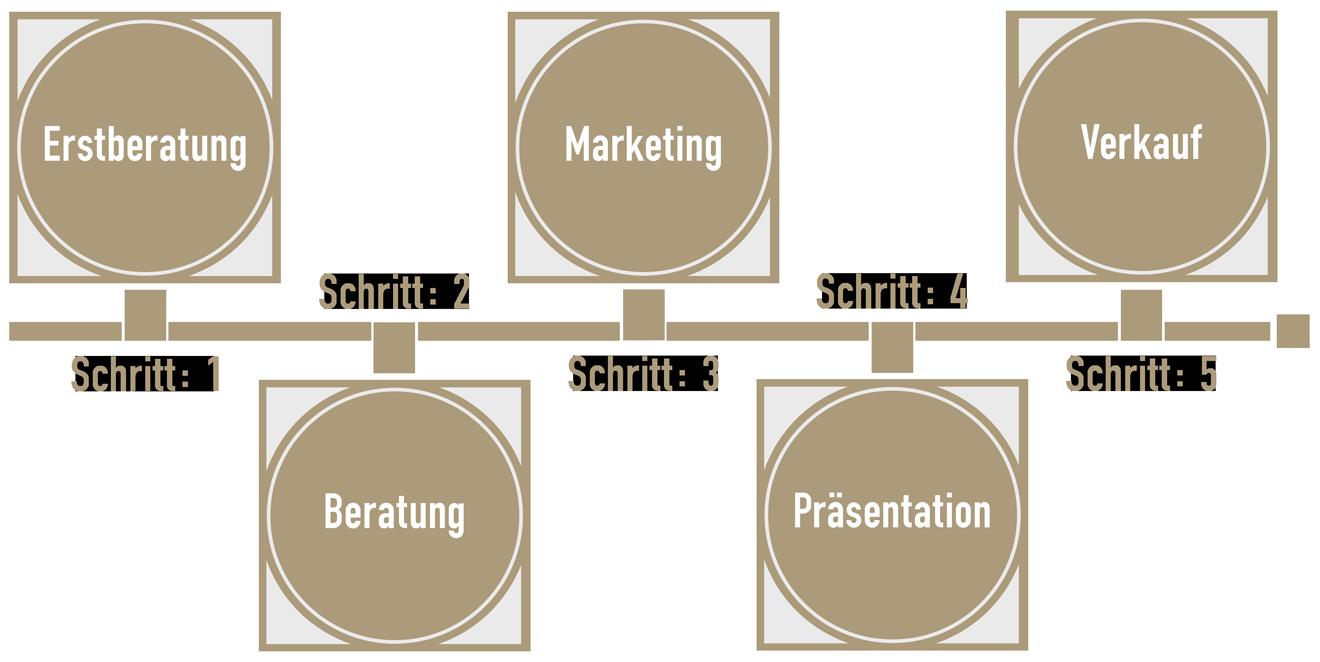 Grafik in 5 Schritten verkaufen Erstberatung, Beratung, Präsentation, Marketing und Verkauf.